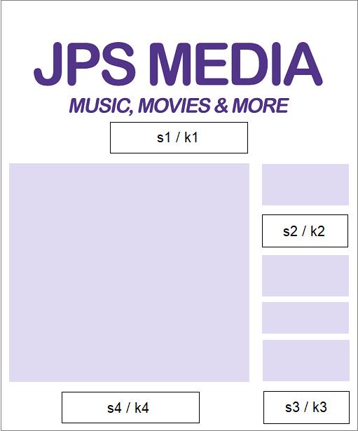 JPS annonsytor översikt